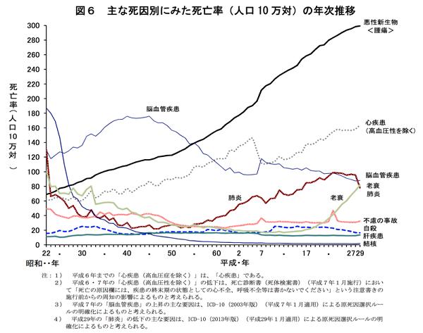 人口動態統計.png